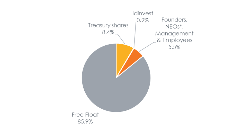 Indicative Share Capital Structure as of June 30, 2020