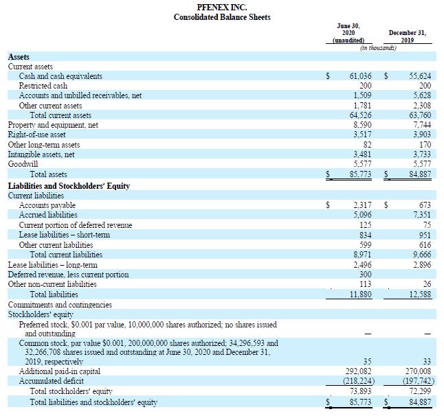 Consolidated Balance Sheets Q2 2020