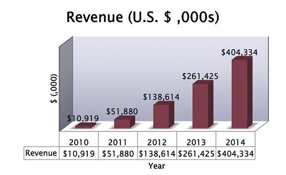 SIAF 5 Year Revenue chart