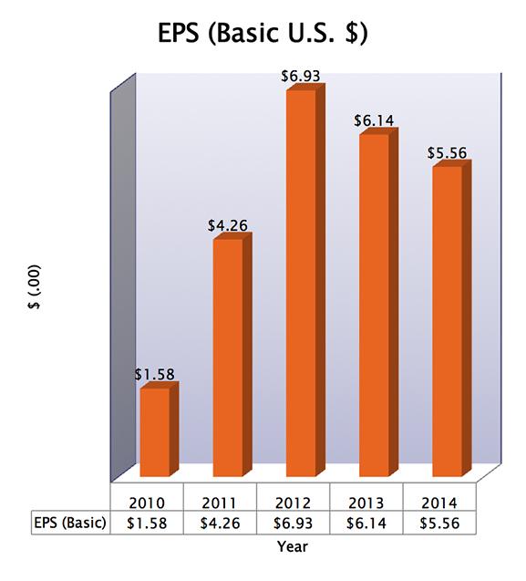 SIAF 5 Year Earnings Per Share chart