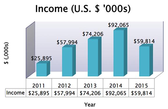 SIAF 5 Year Income chart