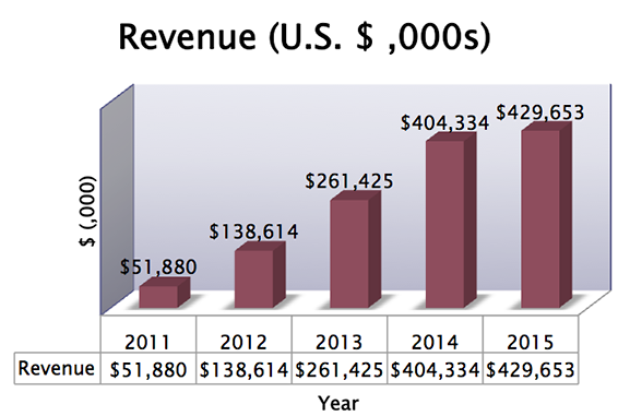 SIAF 5 Year Revenue chart